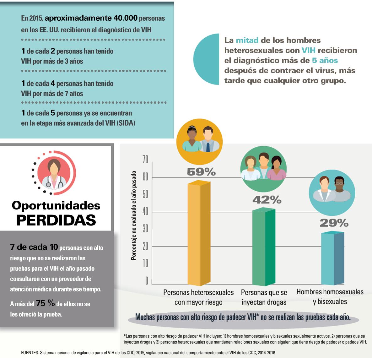 Infografía: muchas personas tienen VIH durante años antes de saberlo.